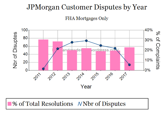 2018-06 Consumer Complaint Database Analysis JPMORGAN Chart 2