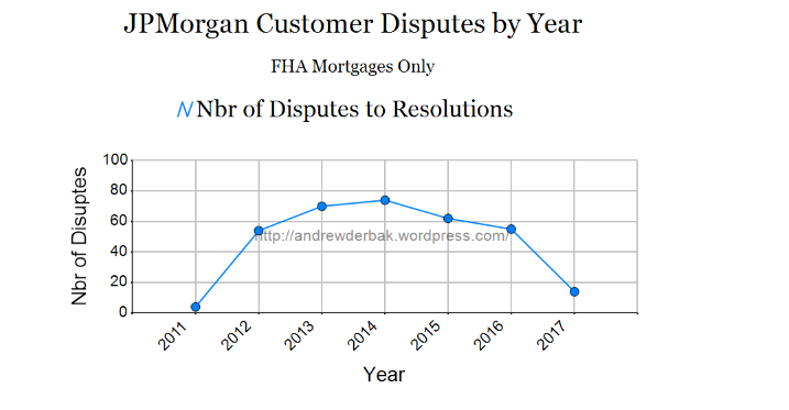 2018-06 Consumer Complaint Database Analysis JPMORGAN Chart